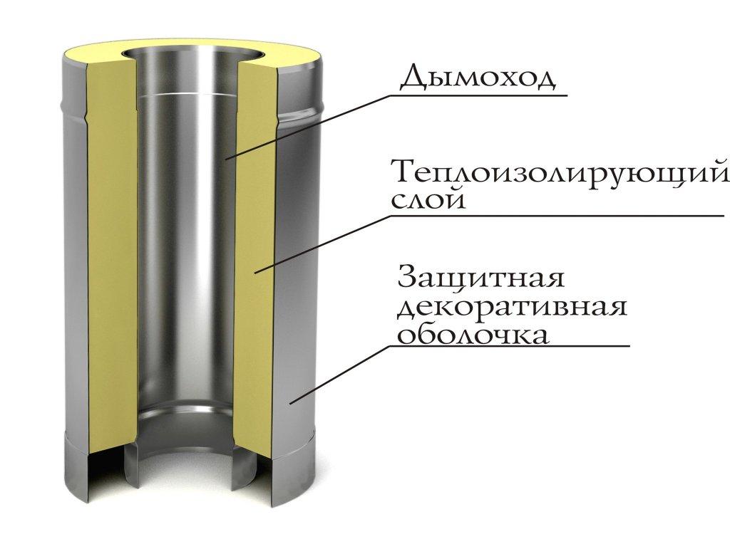 Минимальный диаметр внутренней сэндвич-трубы составляет 80 мм